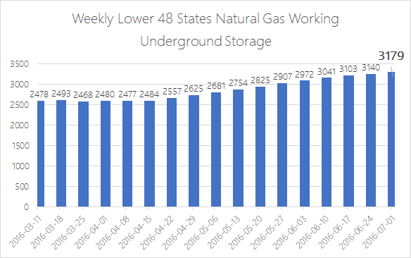 EIA Weekly Natural Gas Storage 7-7-16