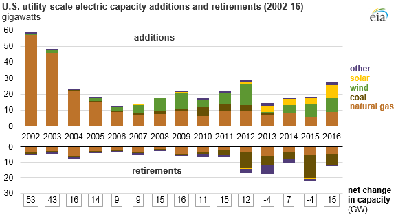 US Utility-scale Electric capacity