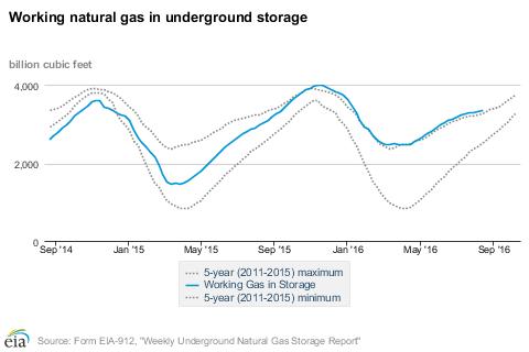 EIA Natural Gas Storage