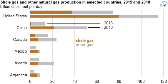Shale Gas and Other Natural Gas Production in Selected Countries