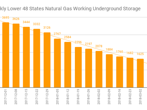 EIA Natural Gas Storage Report 03-15-18