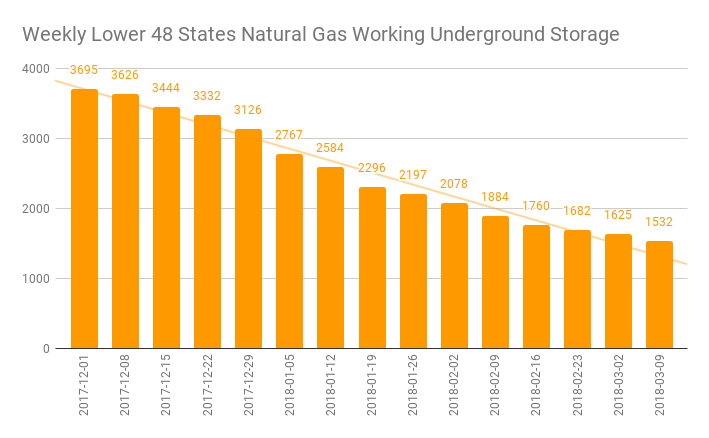 EIA Weekly Natural Gas Storage Report 03-15-18