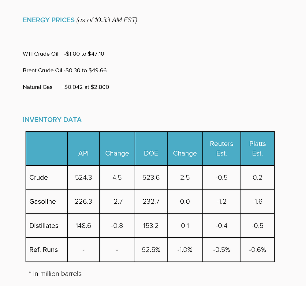 US Crude Inventory Data  8-24-16 Nasdaq.com