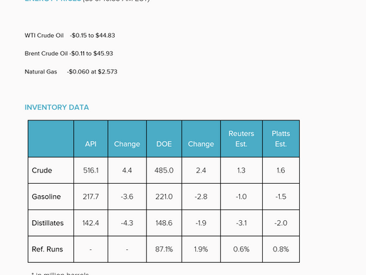 EIA's Weekly Crude Inventory Report      11-09-16