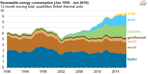 Renewable Energy Consumption 1990
