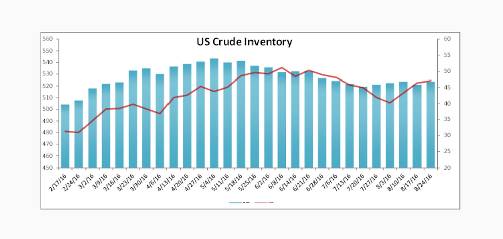 US Crude Inventory Data Report 8-17-16 Nasdaq.com