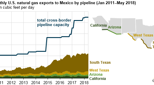 U.S. natural gas pipeline exports increase with commissioning of new pipelines in Mexico
