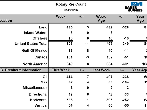 U.S. Oil Rig Count: Weekly Baker Hughes.com