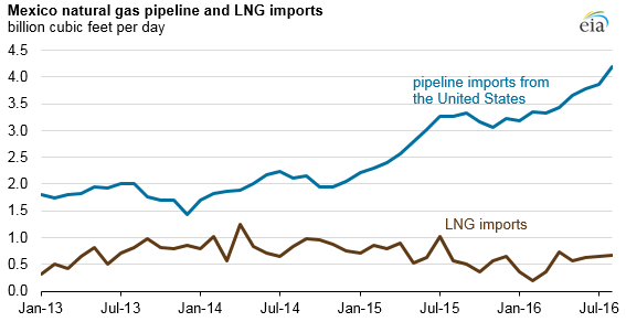 Mexico Natural Gas pipeline and LNG imports