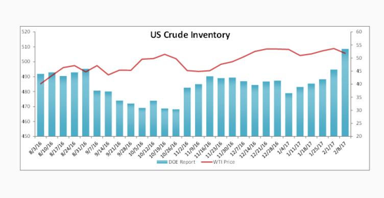 US Crude Inventory Data Report 10-5-16 Nasdaq.com