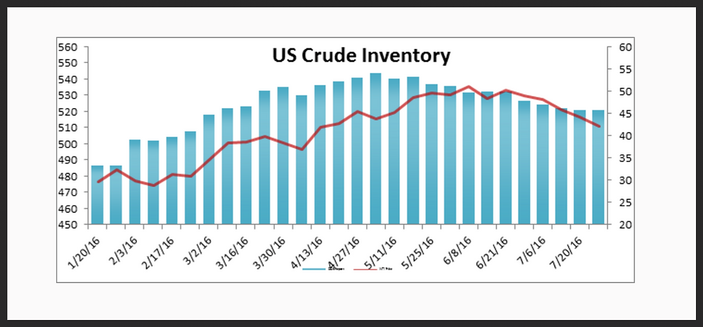 US Crude Inventory Data Report 7-27-16