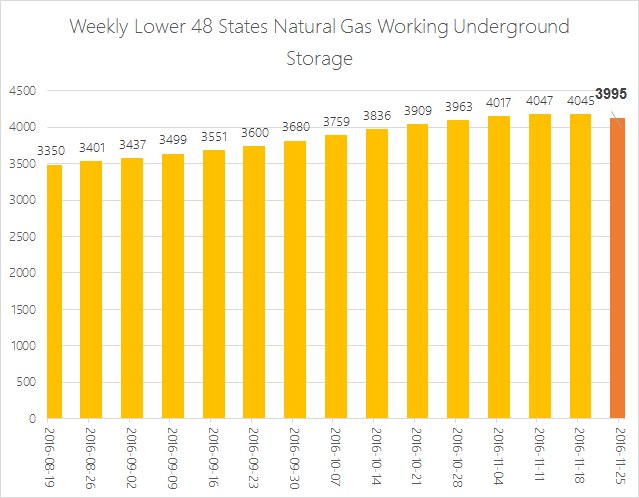 EIA Weekly Natural Gas Storage Report 12-01-16