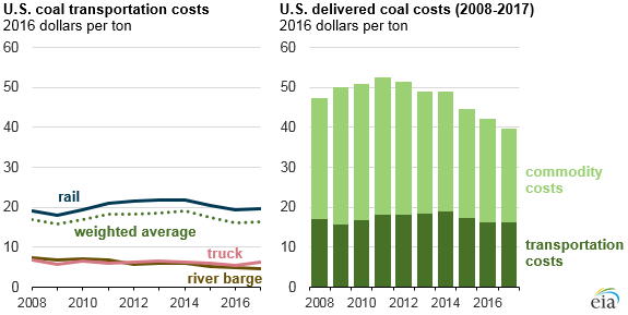 US Coal Transportation Costs 2008-2017