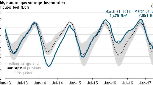 Natural gas inventories end heating season above five-year average