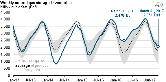Weekly Natural Gas Inventories