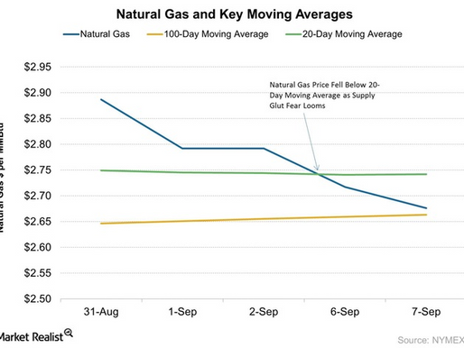 Why Are Natural Gas Prices Retreating?