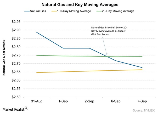 Why are Natural Gas Prices Retreating? Market Realist.com