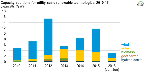 Capacity additions for utility scale renewable technologies