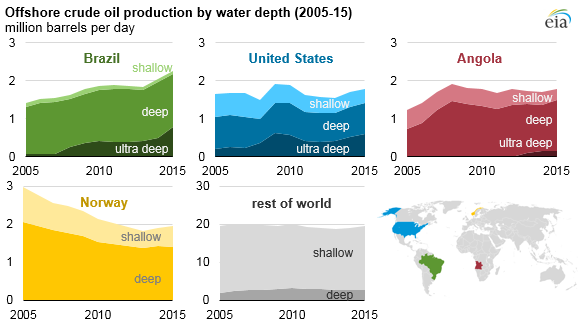 Offshore crude oil production by water depth 2005-15