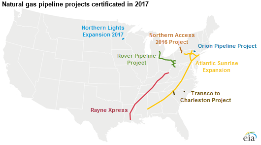2017 Natural Gas Projects
