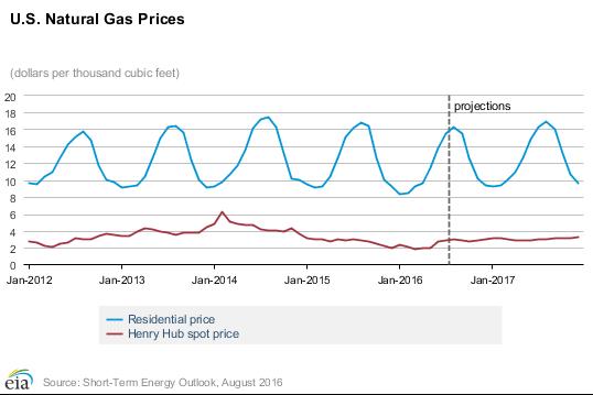US Natural Gas Price - EIA.com