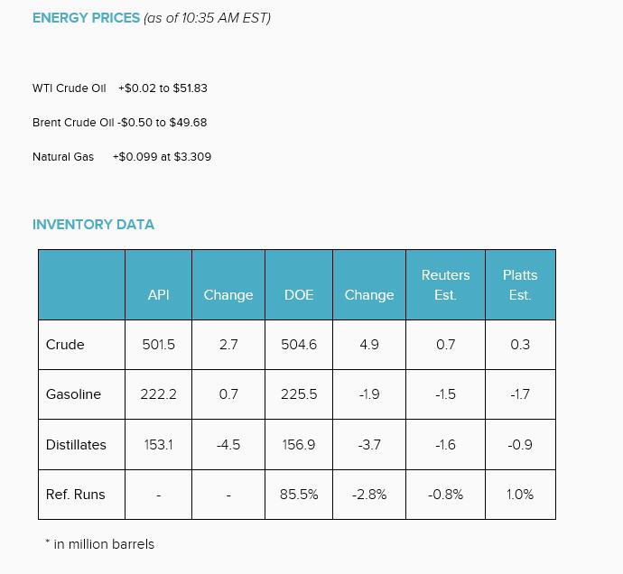 US Crude Inventory Data  9-14-16 Nasdaq.com