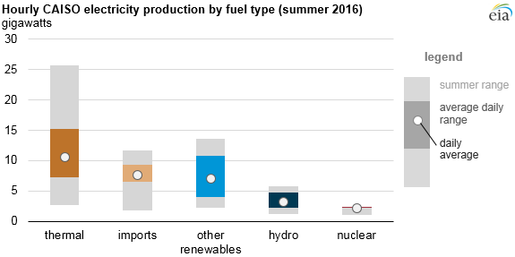 Hourly CAISO Electricity production by fuel type 2016