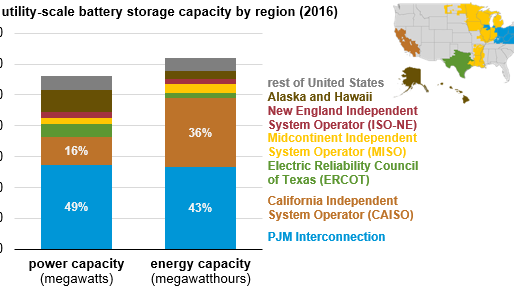 The design and application of utility-scale battery storage varies by region