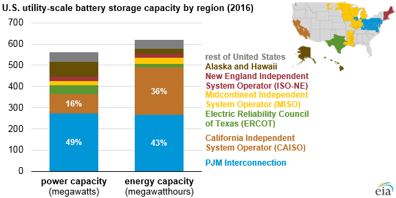 US utility scale battery storage capacity by region 2016