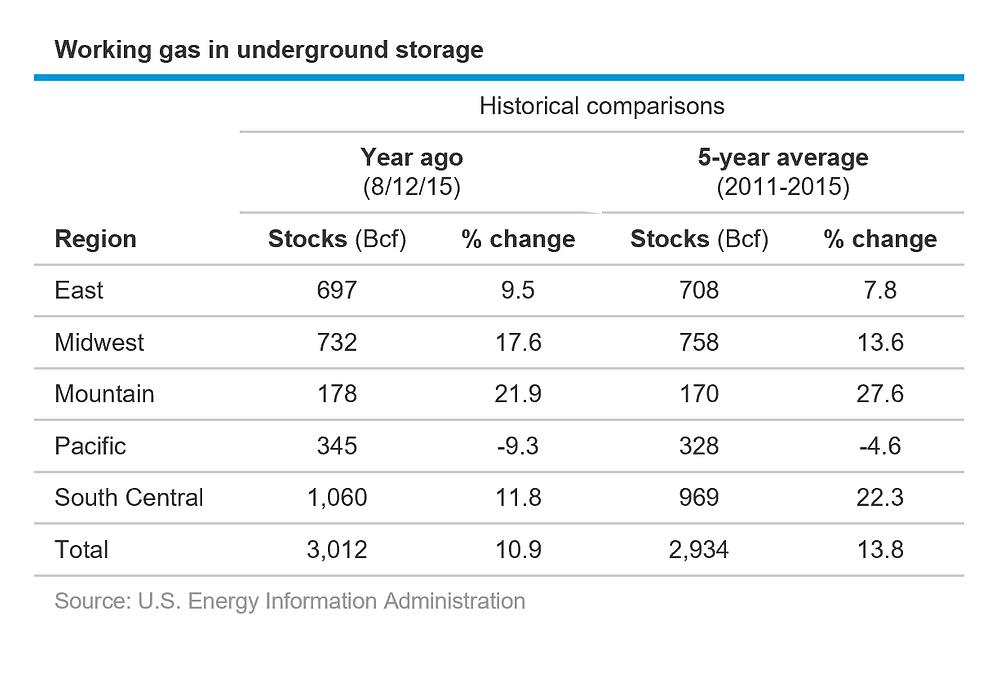 Working Gas in Storage Historical