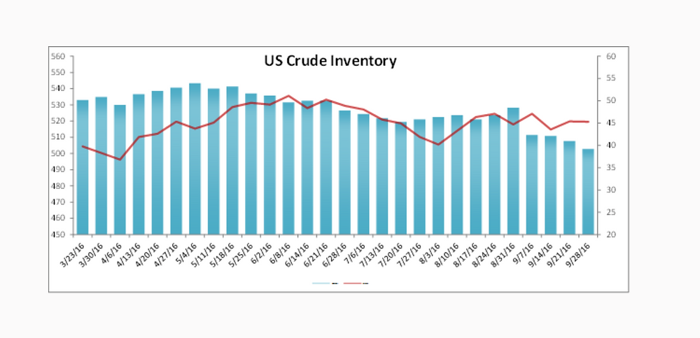 US Crude Inventory Data Report 9-8-16 Nasdaq.com
