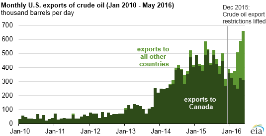 Monthly US exports of Crude Oil