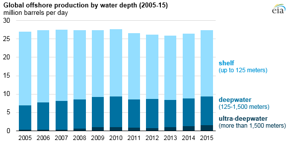 Global offshre production by water depth 2005-15