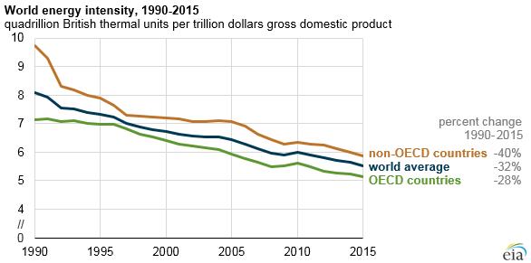 World energy intensity, 1990-2015