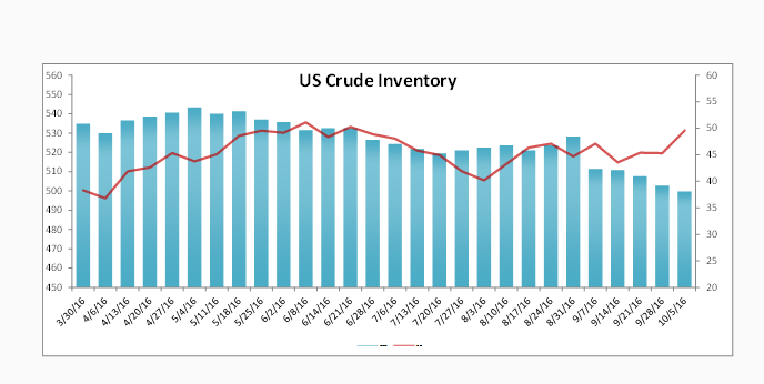 US Crude Inventory Data Report 10-5-16 Nasdaq.com