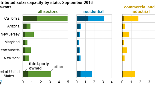 About 30% of distributed solar capacity is owned by third parties