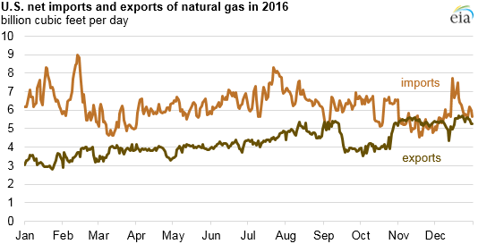 US net imports and exports of Natural Gas