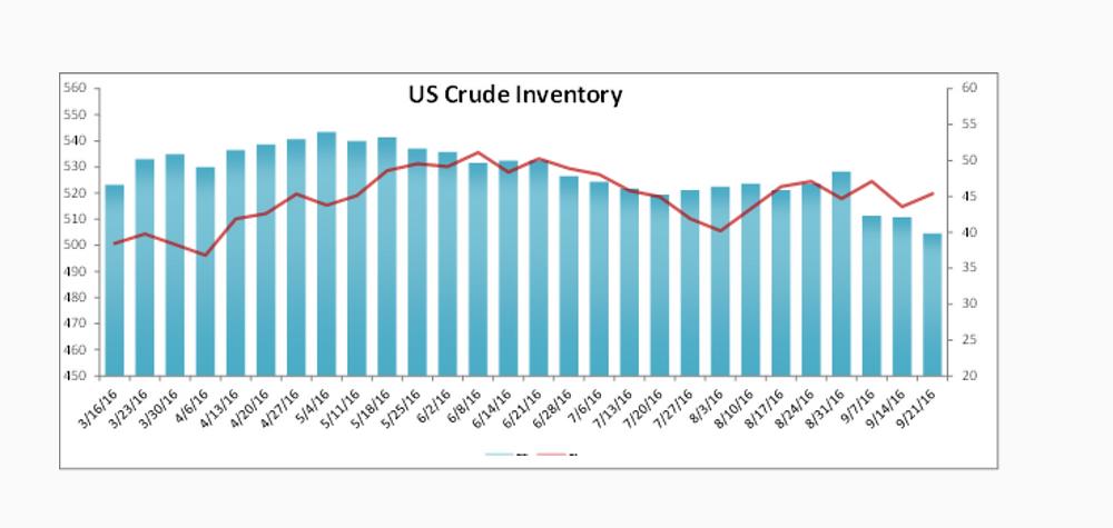US Crude Inventory Data Report 9-8-16 Nasdaq.com