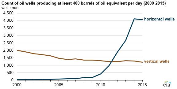 Count of oil wells producing 400 barrels 2000-2015