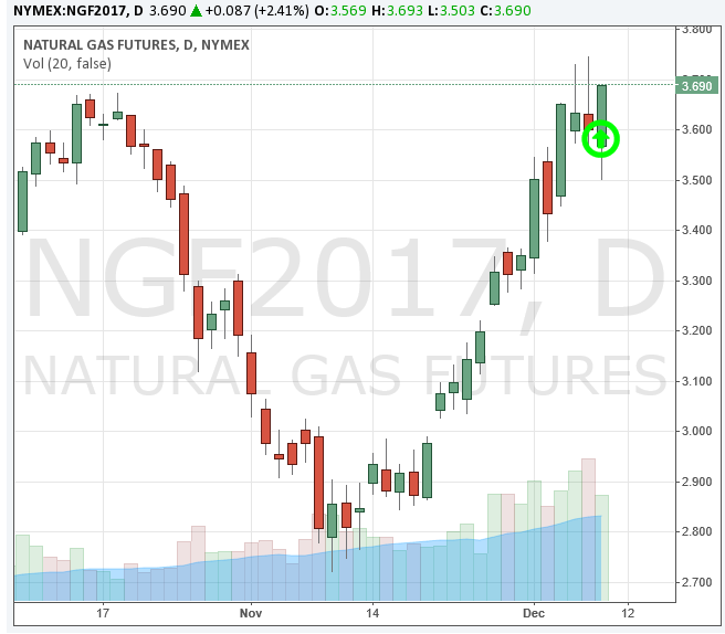 CME Natural Gas Futures 12-01-16 (CMEGroup.com)
