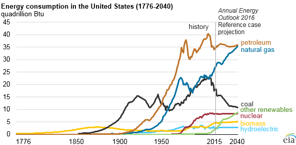 Energy consumption in the US - 2040
