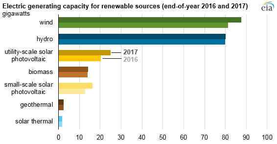 Electric Generating Capacity for Renewables Sources EOY 2016 and 2017