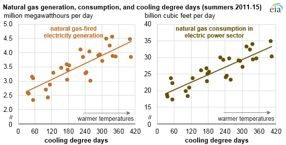Natural gas generation, consumption and cooling degree days
