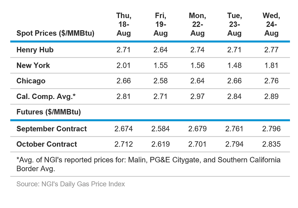 Natural Gas Spot Prices 8-25-16