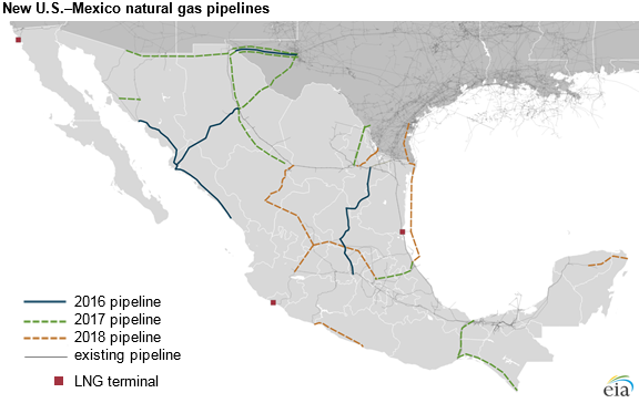 New US-Mexico Natural Gas pipelines