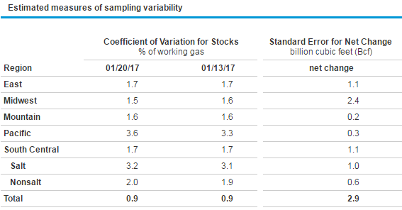 Estimated measures of sampling variability