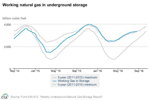 EIA Natural Gas Storage 8-25-16