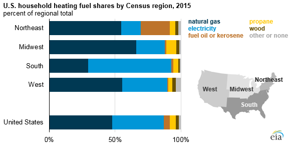 US housing heating fuel shares by Census region