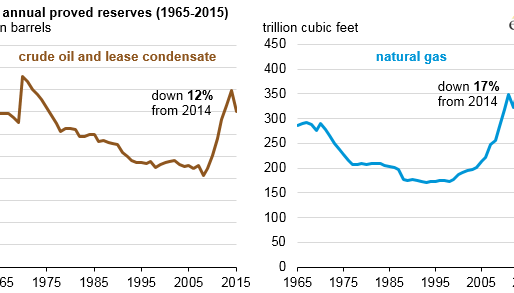 U.S. oil and natural gas proved reserves declined in 2015 because of lower prices