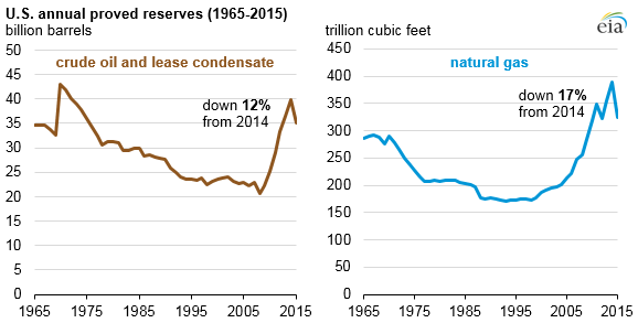 US Annual Proved Reserves 1965-2015